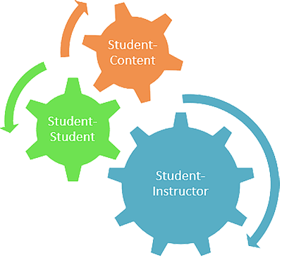 Student Content - Student - Instructor