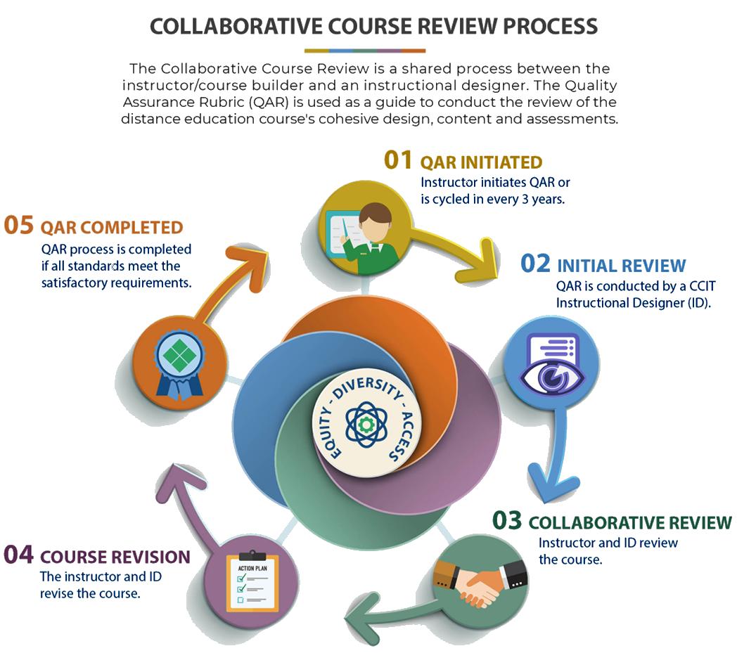 Collaborative Course Review Process Diagram